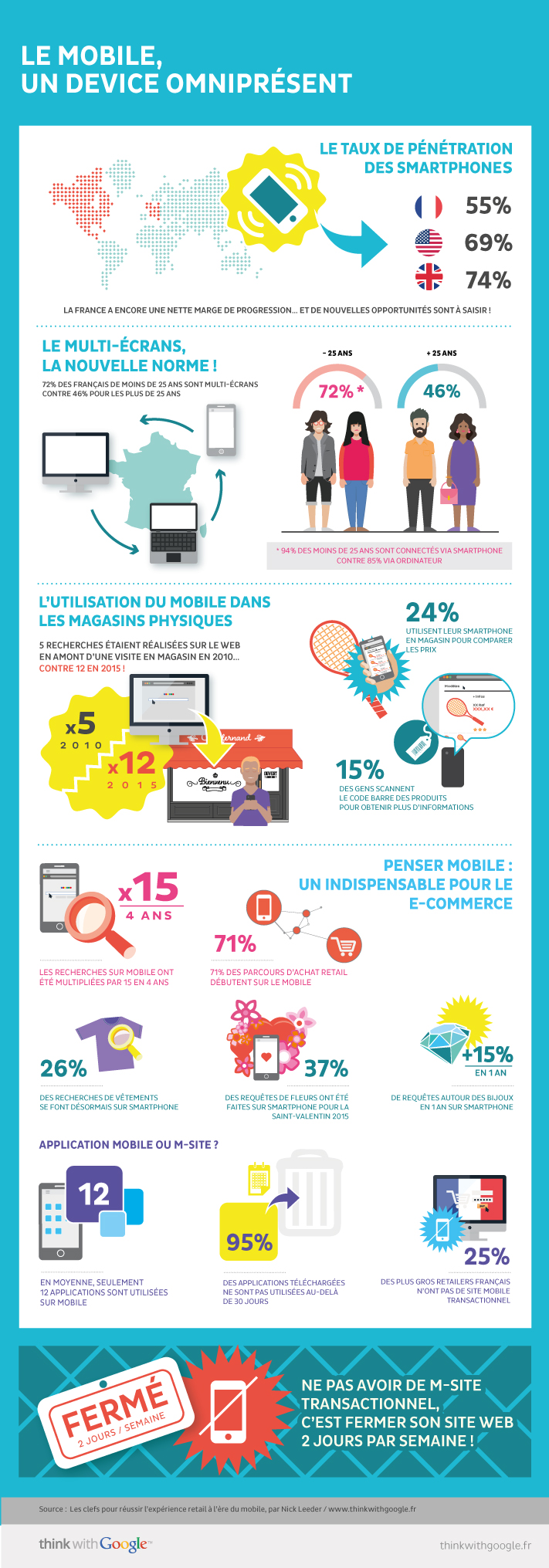 Infographie issue du site Thinkwithgoogle.com sur l'omniprésence du mobile